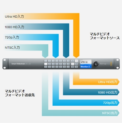 Blackmagic Design SDIビデオルーター (Smart Video Hub40×40)