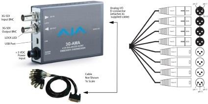 AJA 3G/HD/SD-SDIエンベ・ディスエンベデッダ(3G-AMA)
