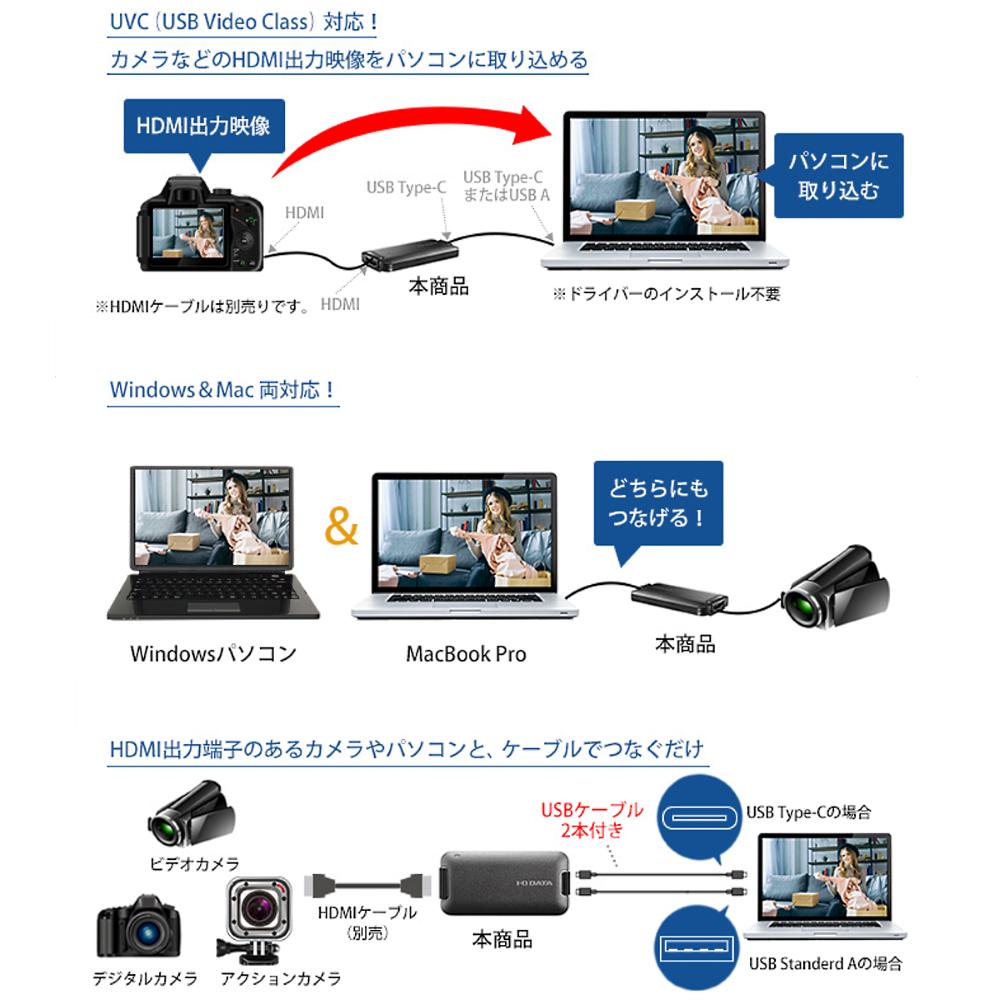I-O DATA HDMI~USB変換アダプター(GV-HUVC)