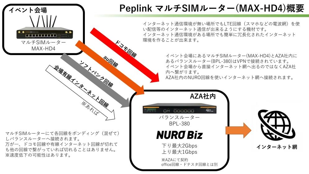 Peplink マルチSIMルーター(MAX-HD4)
