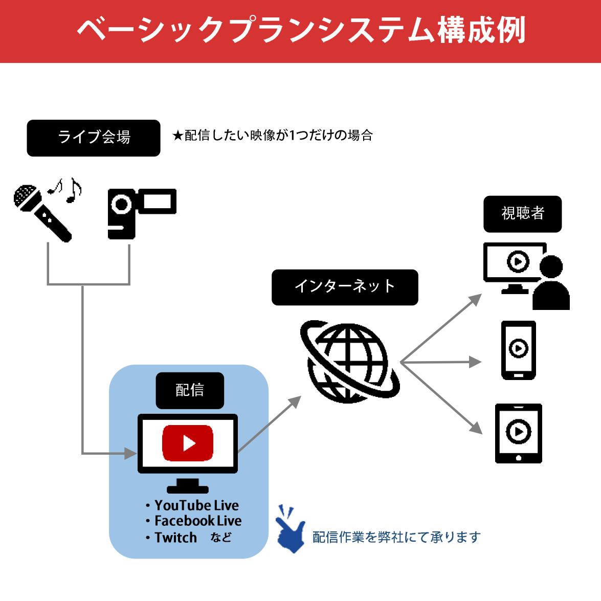 Live配信パッケージ(ベーシックプラン)